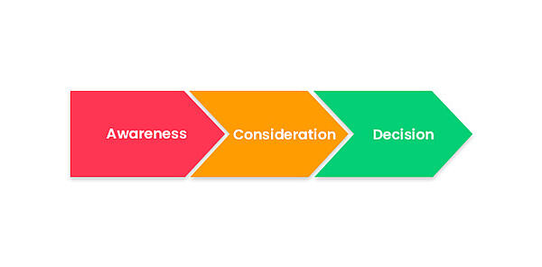 Awareness Consideration Decision
