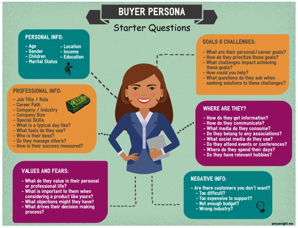 Buyer-Persona-Starter-Questions