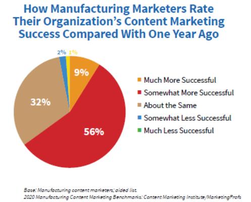 CMI Manufacturing content marketing stats