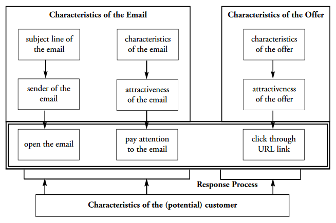 Charcterstics of Email Marketing