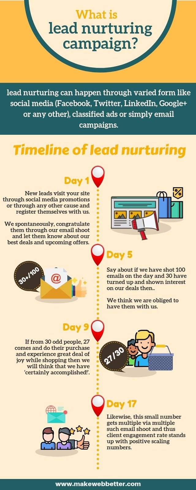 How Does A Lead Nurturing Campaign Work