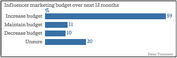 Marketers-are-increasing-their-budget
