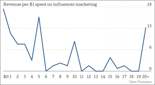 Strong-ROI-from-Influencers-Marketing