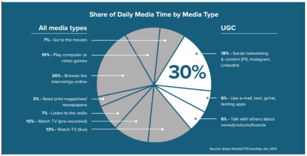 share-of-daily-media-time-by-media-type