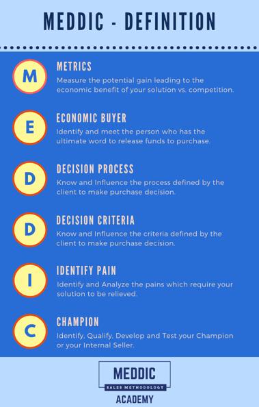 MEDDIC-Definition