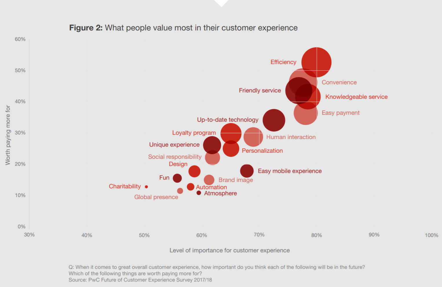 Most Valued Aspects of Customer Experience