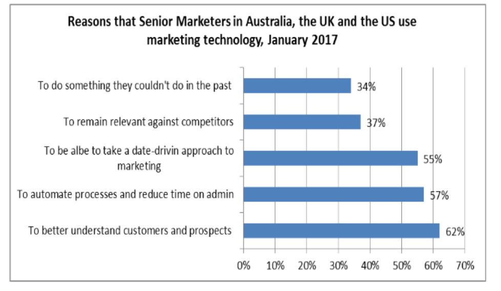 Reason for using MarTech