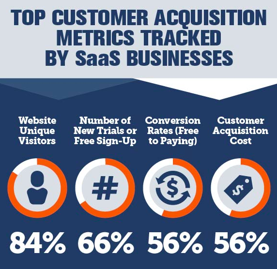 Customer Acquisition Metrics