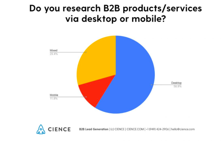 B2B Traffic Source by Device
