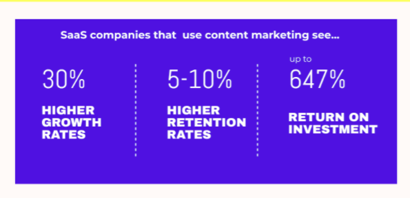 Benefits of Content Marketing for SaaS companies
