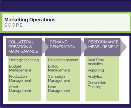 Scope of marketing operations