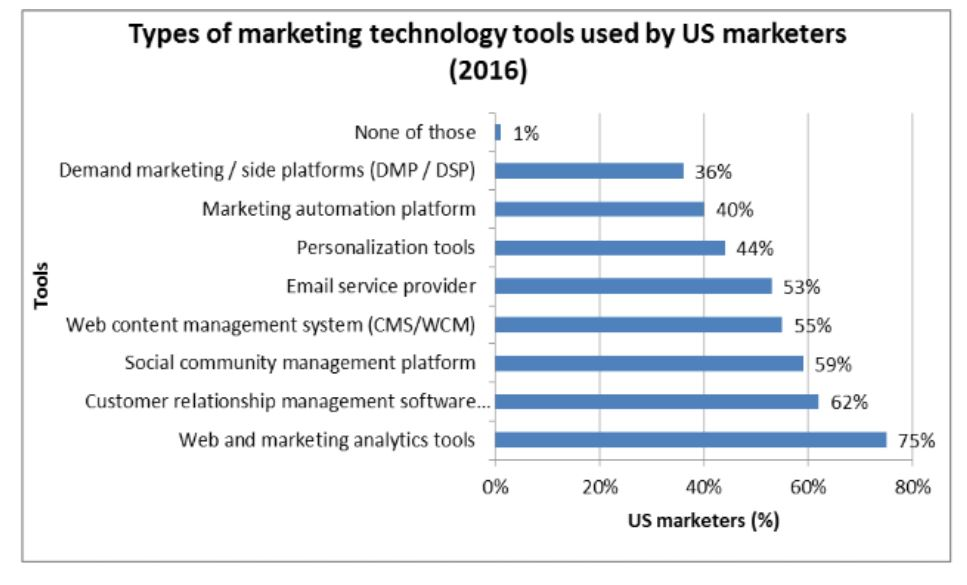 Technology used by US Marketers