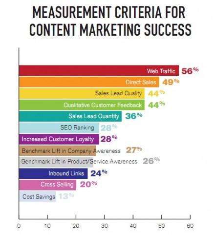content-marketing-trends-medium