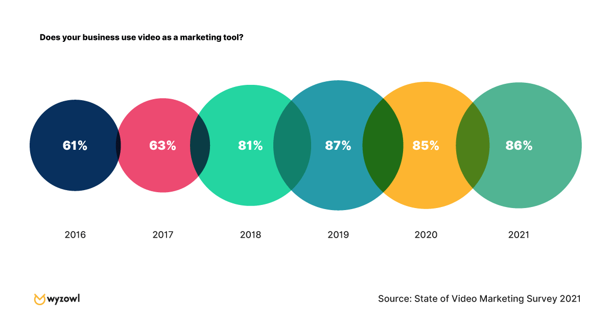 85% businesses use video as a marketing tool in 2021