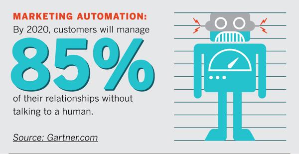 Marketing automation statistic