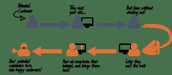 retargeting-process