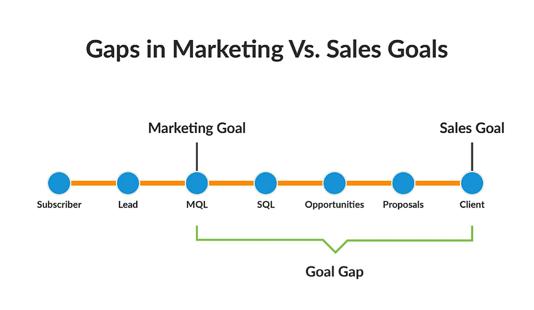 sales-goals-vs-marketing-goals