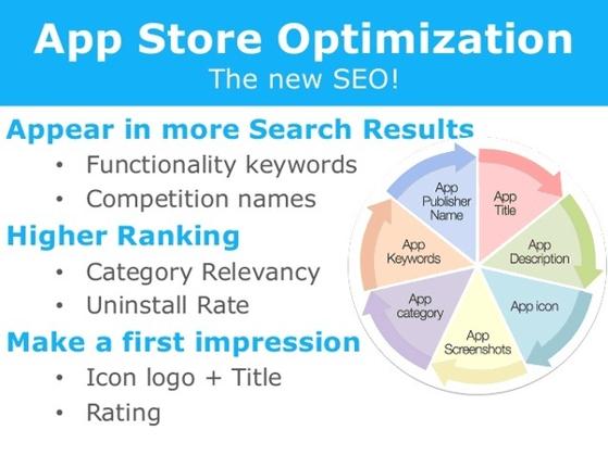 App Store Optimization - The New SEO