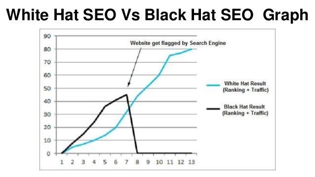 white-hat-seo-vs-black-hat-seo